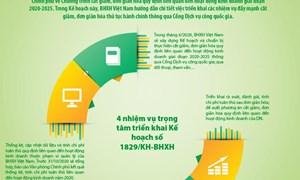[Infographics] Kế hoạch cắt giảm, đơn giản hóa thủ tục hành chính của BHXH Việt Nam