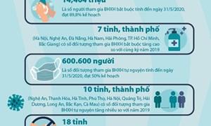 [Infographics] Nhiều điểm sáng trong phát triển đối tượng tham gia BHXH, BHYT sau đại dịch Covid-19