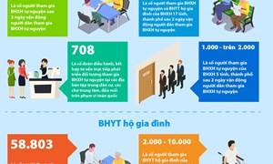[Infographics] Gần 90.000 người tham gia BHXH tự nguyện và BHYT hộ gia đình