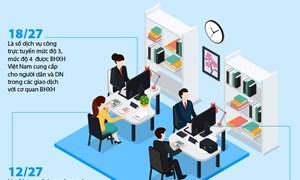 [Infographics] Đẩy mạnh cải cách thủ tục hành chính, ứng dụng công nghệ thông tin của bảo hiểm xã hội 5 tháng đầu năm 2020