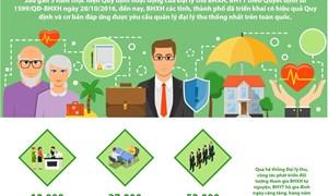 [Infographics] Bước phát triển mới của hoạt động đại lý thu BHXH, BHYT