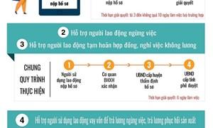 [Infographics] 5 dịch vụ công trực tuyến hỗ trợ người lao động trong lĩnh vực bảo hiểm xã hội, bảo hiểm thất nghiệp