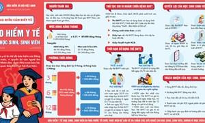[Infographics] Những điều cần biết về BHYT học sinh, sinh viên