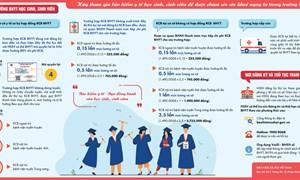 [Infographics] Mức hưởng và đăng ký tham gia BHYT học sinh, sinh viên