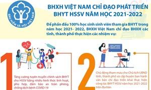 [Infographics] BHXH Việt Nam chỉ đạo phát triển BHYT HSSV năm học 2021-2022