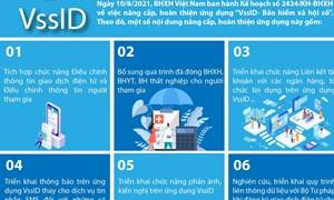 [Infographics] Kế hoạch nâng cấp, hoàn thiện ứng dụng VssID - Bảo hiểm xã hội số