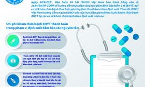 [Infographics] Hướng dẫn giám định chi phí khám chữa bệnh BHYT tại các cơ sở khám chữa bệnh