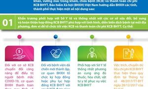 [Infographics] Khám chữa bệnh và thanh toán chi phí khám chữa bệnh BHYT trong bối cảnh dịch COVID-19