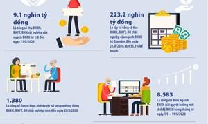 [Infographics] Kết quả tích cực của ngành BHXH 8 tháng đầu năm 2020