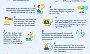[Infographics] 9 nội dung truyền thông chính sách BHXH, BHYT của ngành BHXH