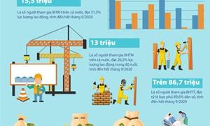 [Infographics] Chuyển biến mới của ngành BHXH trong 9 tháng năm 2020
