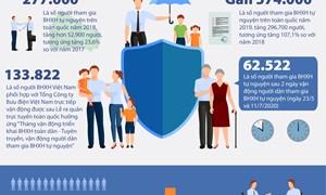 [Infographics] Bứt phá trong phát triển BHXH tự nguyện