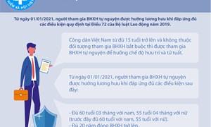 [Infographics] Từ 1/1/2021, người tham gia BHXH tự nguyện được hưởng lương hưu thế nào?