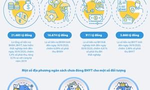 [Infographics] Tổng số tiền nợ BHXH, BHYT, BHTN là hơn 21 nghìn tỷ đồng