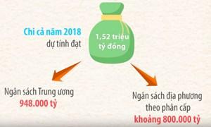 [Video] Chi ngân sách Nhà nước năm 2018 sẽ như thế nào?
