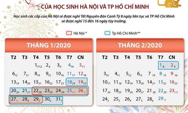 [Infographics] Lịch nghỉ Tết Nguyên đán Canh Tý 2020 của học sinh Hà Nội và TP. Hồ Chí Minh