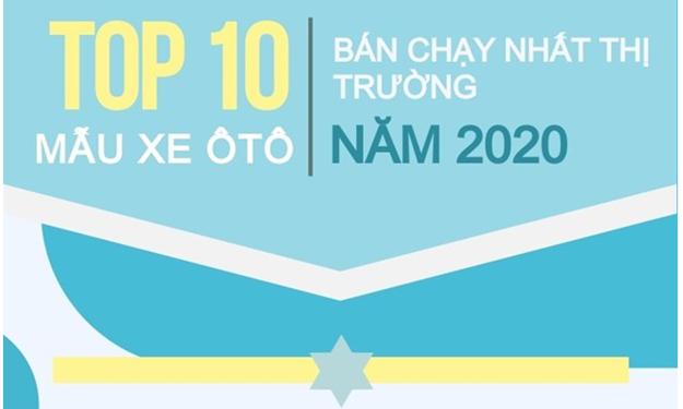 [Infographics] Những mẫu xe ôtô nào bán chạy nhất Việt Nam năm 2020?