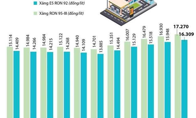 [Infographics] Giá xăng E5 RON 92 lên 16.309 đồng mỗi lít