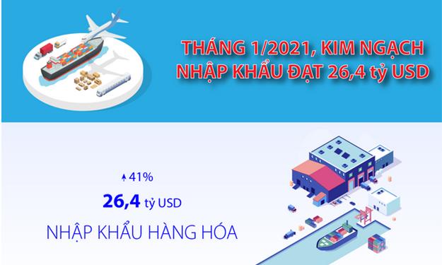 [Infographics] Tháng 1/2021, kim ngạch nhập khẩu đạt 26,4 tỷ USD