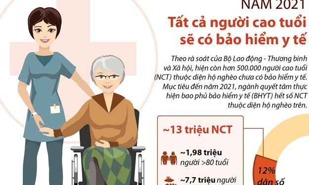 [Infographics] Năm 2021, tất cả người cao tuổi sẽ có bảo hiểm y tế