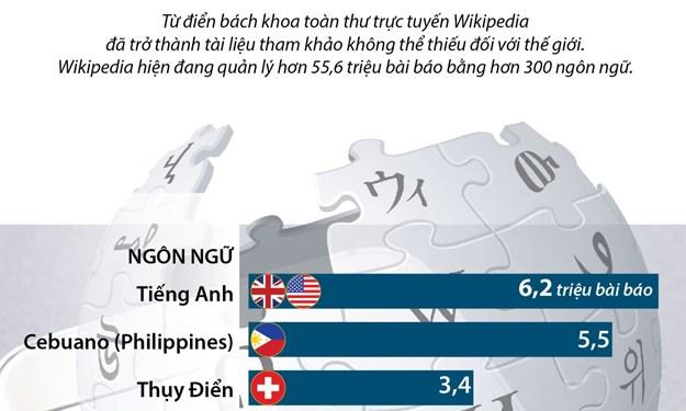 [Infographics] Ngôn ngữ nào phổ biến nhất trên từ điển Wikipedia?