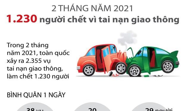 [Infographics] 1.230 người tử vong vì tai nạn giao thông trong 2 tháng đầu năm