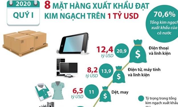 [Infographics] 8 mặt hàng xuất khẩu đạt kim ngạch trên 1 tỷ USD trong quý I