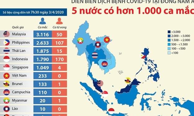 [Infographics] 5 nước Đông Nam Á có hơn 1.000 ca mắc COVID-19