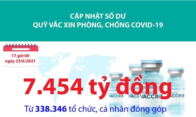 [Infographics] Quỹ Vắc xin phòng, chống Covid-19 đã tiếp nhận ủng hộ 7.454 tỷ đồng