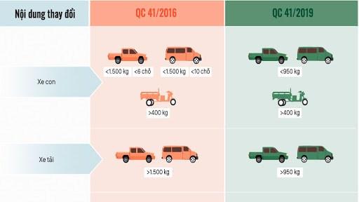 [Infographics] Những thay đổi về Luật Giao thông áp dụng từ tháng 7