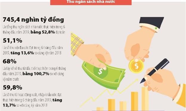 [Infographics] Số liệu thu, chi ngân sách nhà nước trong 6 tháng đầu năm 2019