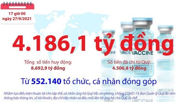 [Infographics] Quỹ Vắc xin phòng, chống COVID-19 còn dư 4.186,1 tỷ đồng