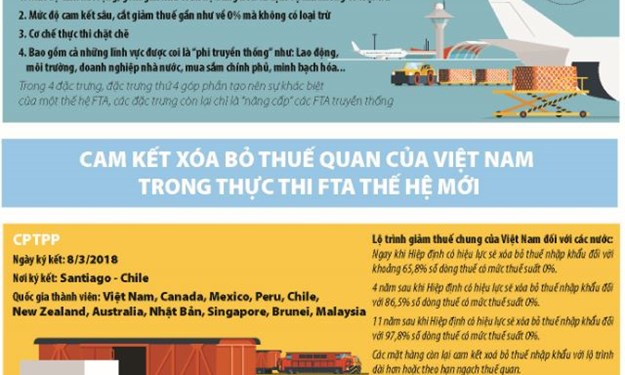 [Infographics] Những đặc trưng cơ bản của FTA thế hệ mới