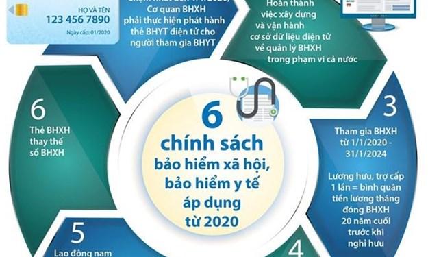 [Infographics] Sáu chính sách bảo hiểm xã hội, bảo hiểm y tế áp dụng từ năm 2020