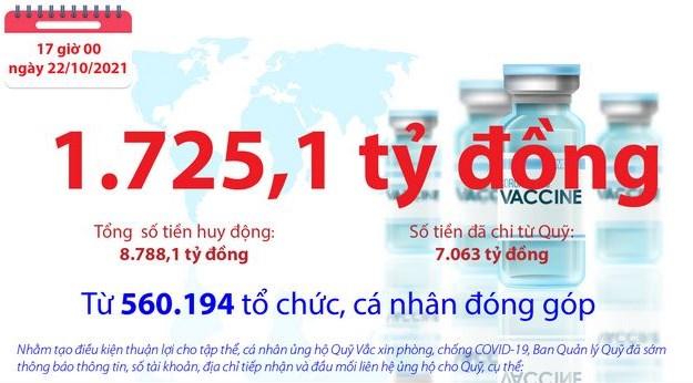 [Infographics] Quỹ Vắc xin phòng, chống COVID-19 còn dư 1.725,1 tỷ đồng