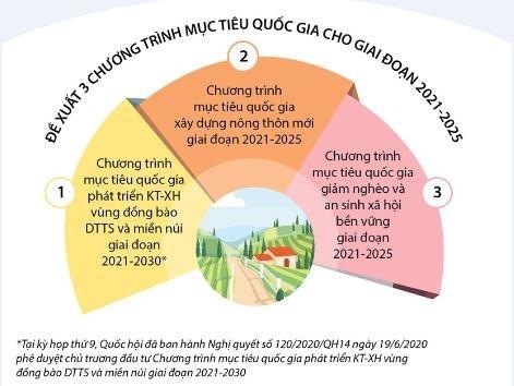 [Infographics] Chính phủ đề xuất thực hiện 3 chương trình mục tiêu quốc gia