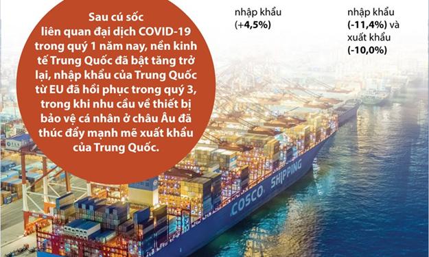 [Infographics] Kim ngạch thương mại giữa EU và Trung Quốc đạt 425,5 tỷ euro