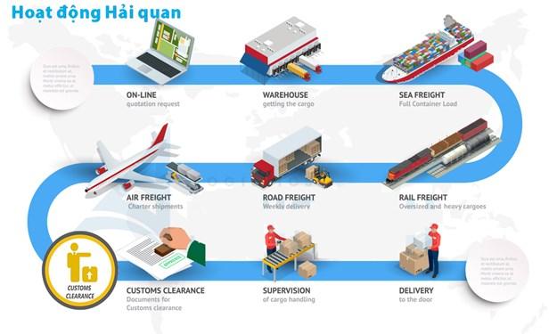 [Infographic] Hoạt động Hải quan Việt Nam năm 2019