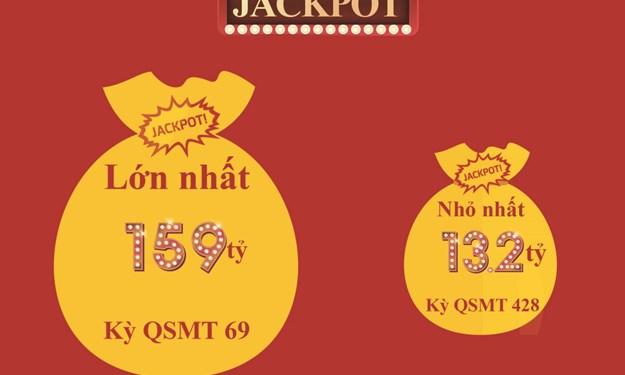 3 năm Jackpot mega 6/45 và những con số