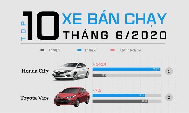[Infographics] Top 10 ôtô bán chạy tháng 6: Honda City bất ngờ dẫn đầu, VinFast Fadil đứng thứ 4