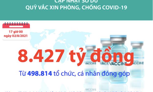 [Infographics] Quỹ Vắc xin phòng, chống COVID-19 đã tiếp nhận ủng hộ 8.427 tỷ đồng