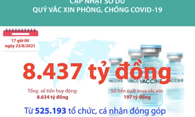 [Infographics] Quỹ Vắc xin phòng, chống COVID-19 còn dư 8.437 tỷ đồng