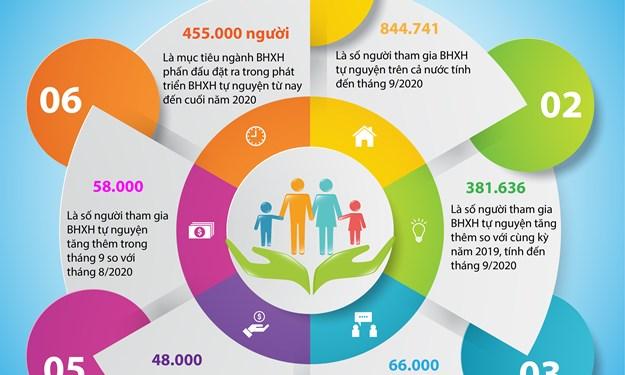 [Infographics] Phấn đấu vận động trên 455.500 người tham gia BHXH tự nguyện