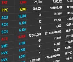 """Giao dịch """"khủng"""" 34 triệu cổ phiếu ACB từ đâu ra ?"""
