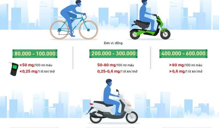 [Infographics] Những mức phạt tăng gấp đôi với tài xế Việt uống rượu, bia