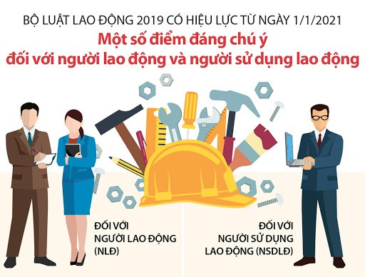 [Infographics] Bộ luật Lao động 2019 có hiệu lực từ ngày 1/1/2021