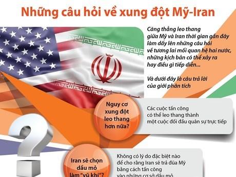 [Infographics] Những câu hỏi xung quanh xung đột giữa Mỹ và Iran