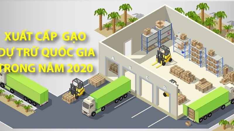 [Infographics] Xuất cấp gạo dự trữ quốc gia trong năm 2020