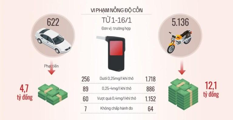 [Infographics] Gần 6.300 tài xế bị xử phạt vi phạm nồng độ cồn