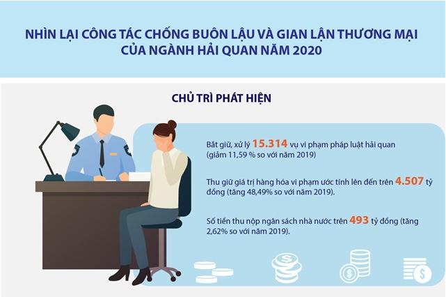 [Infographics] Nhìn lại công tác chống buôn lậu và gian lận thương mại của ngành Hải quan năm 2020